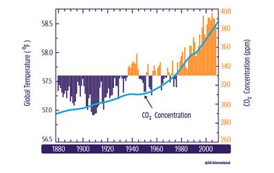 Climate Change - Temperature Change