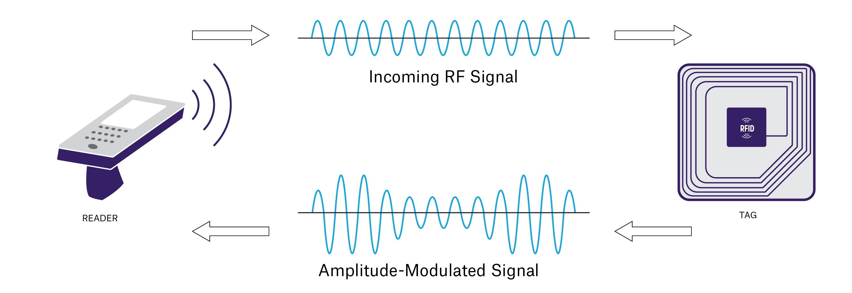 RFID Technology - Presentation